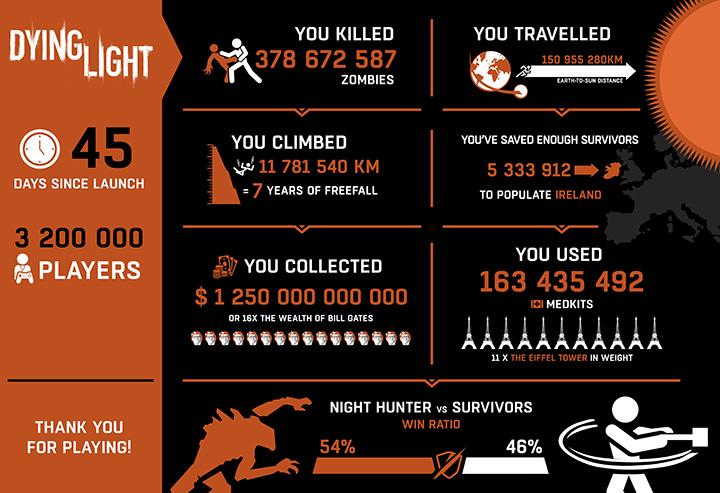 Pubg Supera A Marca De 4 Milhões De Jogadores No Xbox One: Dying Light Supera Os 3 Milhões De Jogadores