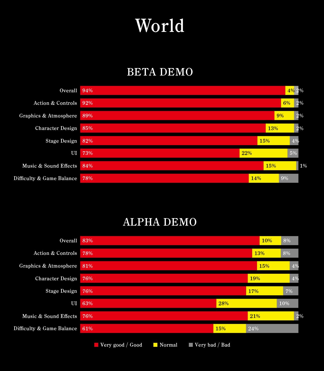 nioh-beta-resultados-001