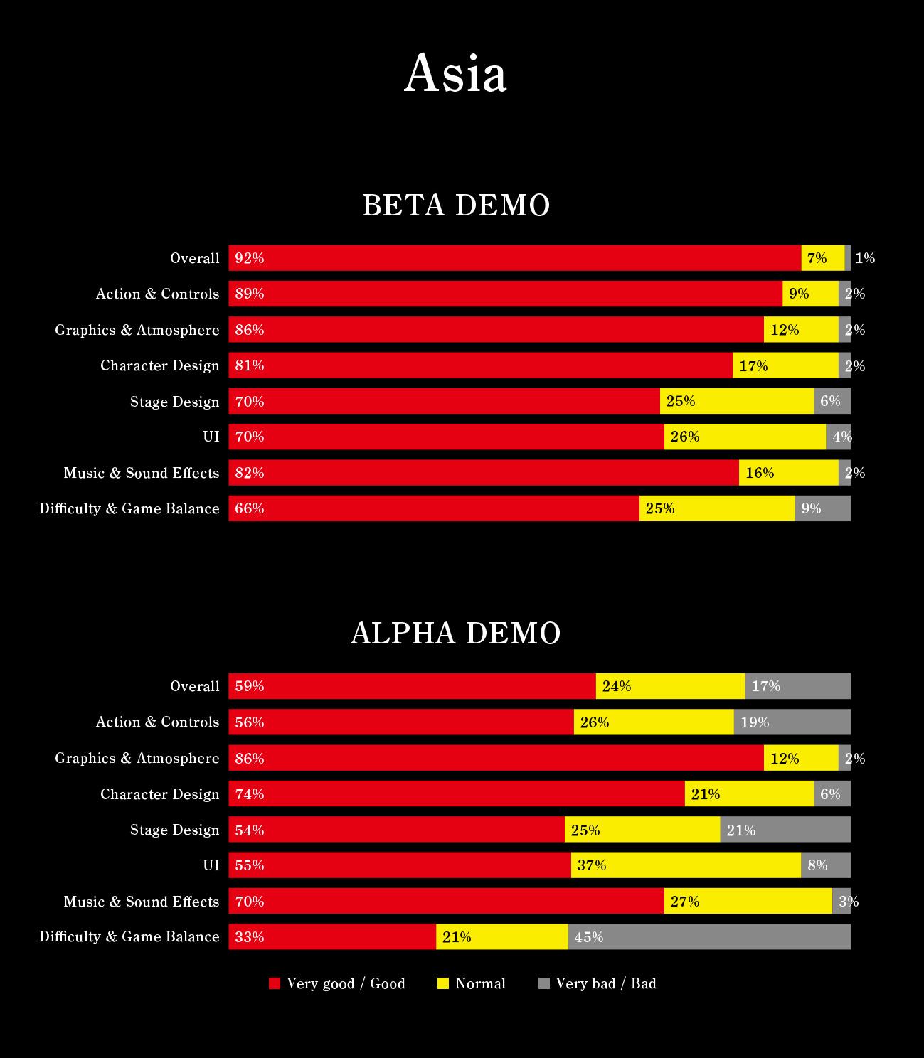 nioh-beta-resultados-004