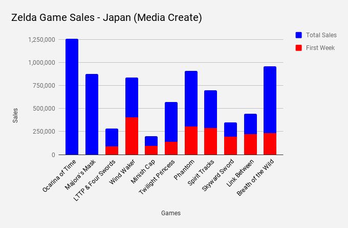 Media Create - Zelda